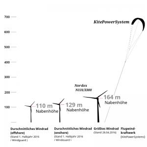 Höhenvergleich von Windrädern und dem Höhenwindkraftwerk von KitePowerSystems Grafik: Jan Henning Klasen