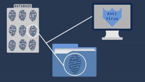 Antiviren-Programm überprüft die Signatur jeder neuen Datei und vergleicht diese mit den Signaturen der Datenbank//Grafik: Kikillus und Kreiten