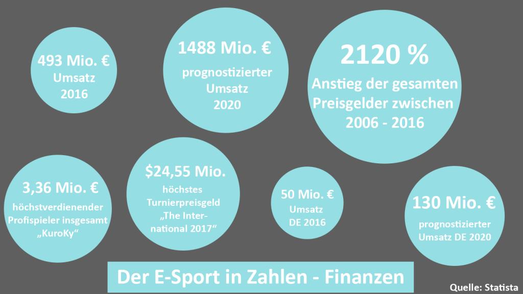 Der E-Sport in Zahlen Finanzen