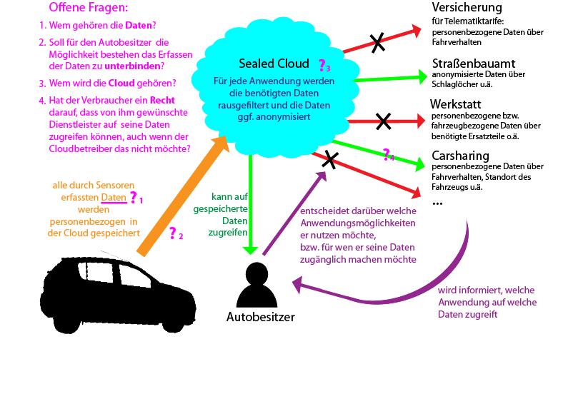 Funktionsweise des im Forschungsprojekt Car-Bits entwickelten Systems