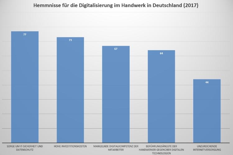 Hemmnisse, die 2017 laut 504 deutschen Handwerksbetrieben am stärksten für die Verlangsamung der Digitalisierung im Handwerk sorgen.