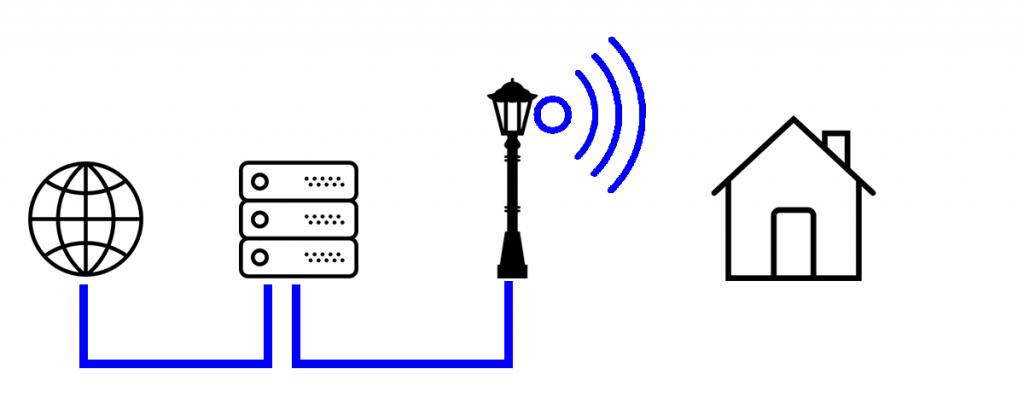 FTTH-Visualisierung: Das Internet geht vom Server in die Laterne. Per Funk ist das Signal am Haus empfangbar. Icons: Flaticon, designed by Smashicons & Freepik