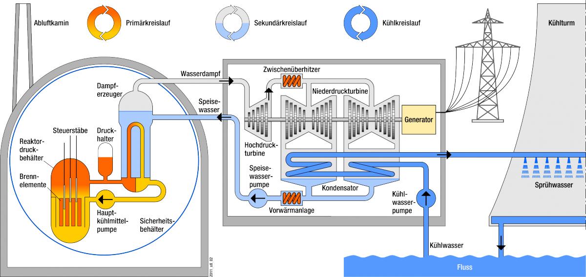 Die Funktionsweise eines Druckwasserreaktors //Quelle: GRS
