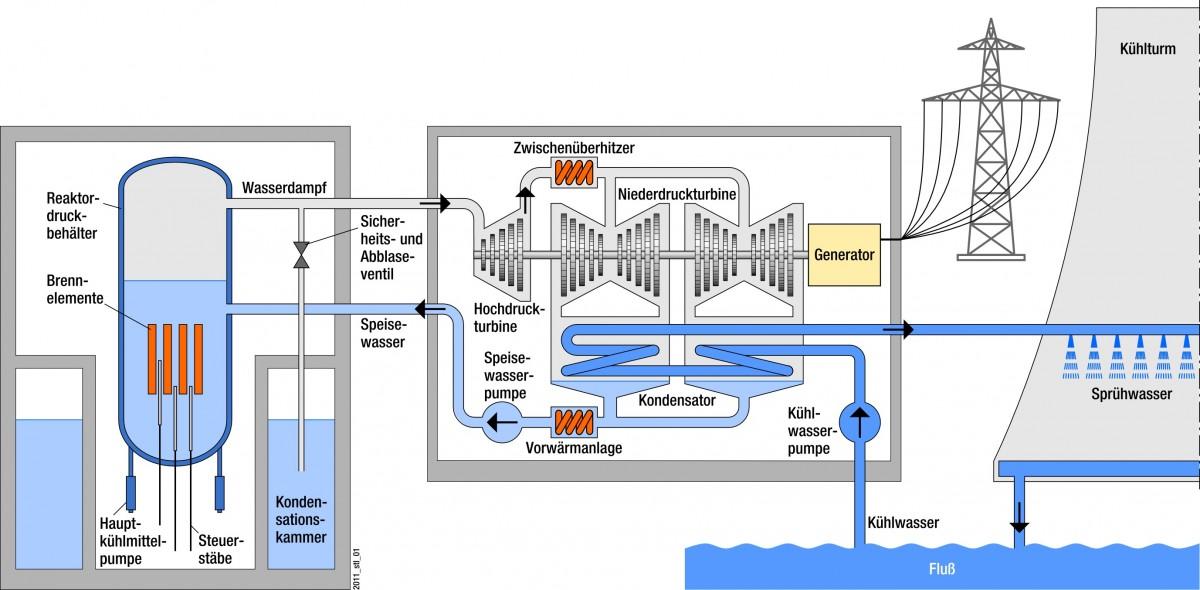 Die Funktionsweise eines Siedewasserreaktors. //Quelle: GRS