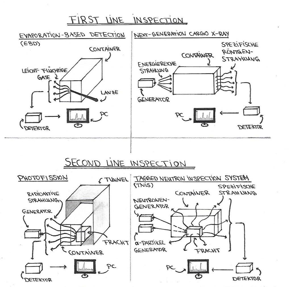 Unterschiedliche C-Bord-Methoden