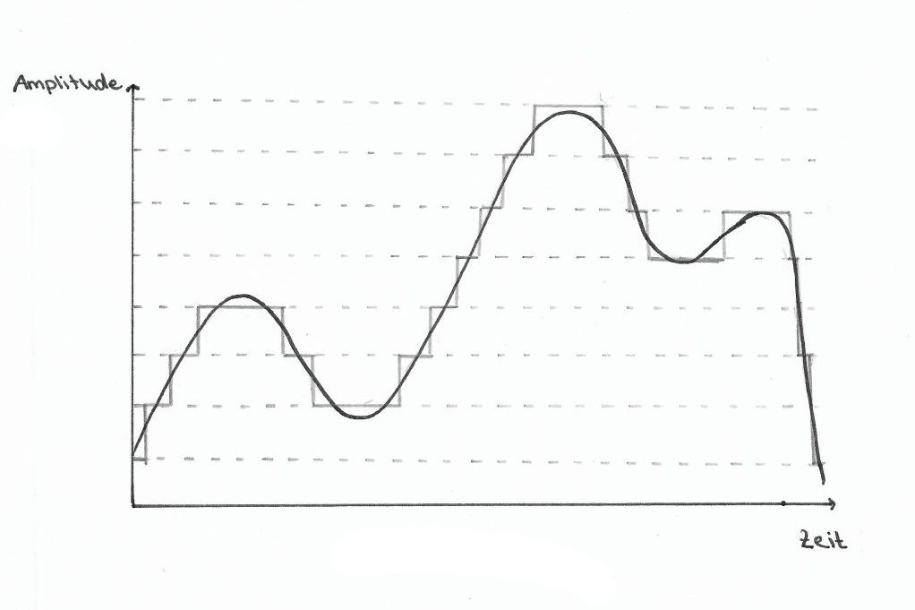 Graphische Darstellung Bittiefe