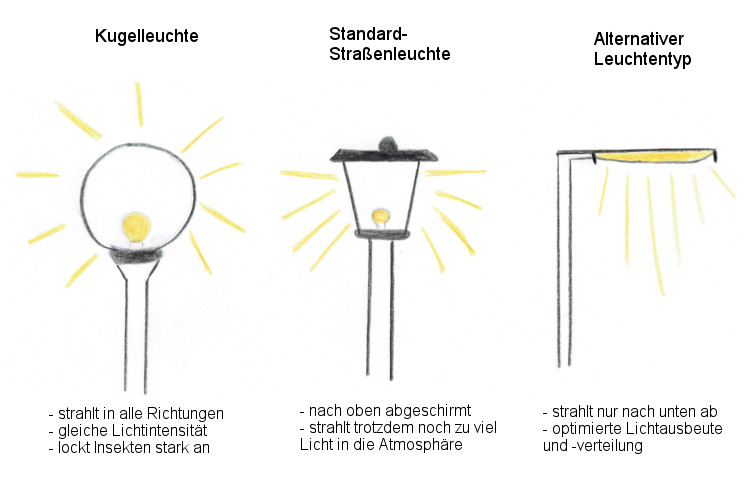 Drei verschiedene Laternenleuchttypen und ihre Lichtausstrahlung (Kugel-, Standard & Alternative Leuchte)