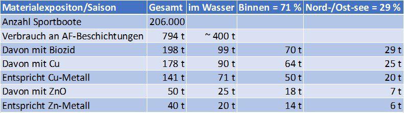 Statistik zu Materialexpositionen durch Antifouling in Gewässer (2012).