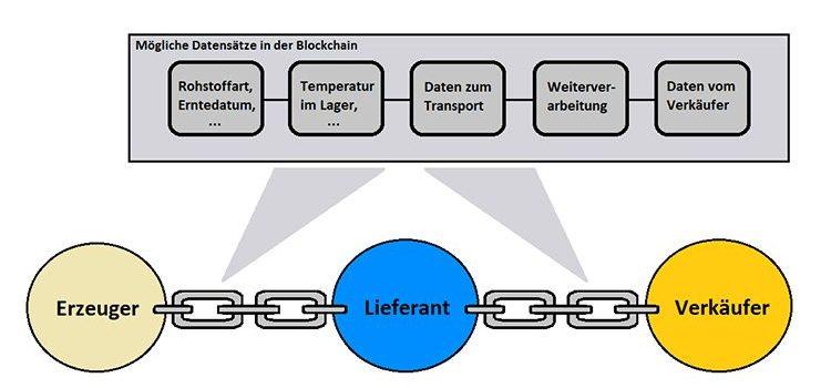Grafik zur Nutzung von Blockchain-Technologie im Nahrungsmittelsystem