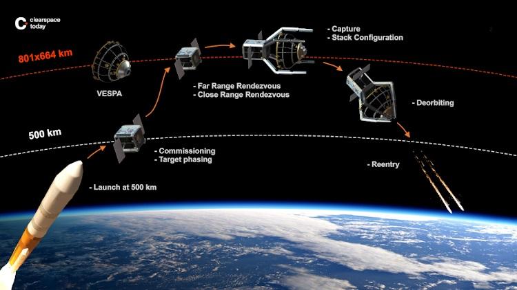 Geplanter Ablauf der Mission ClearSpace-1 - Quelle: École Polytechnique Fédérale de Lausanne/J. Caillet
