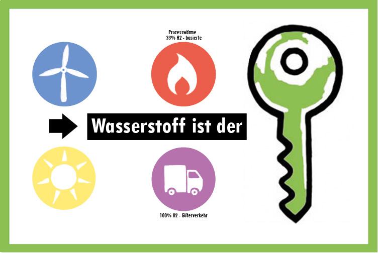 In dem Modell Commit to Connect basiert die Prozesswärme zu Dreiunddreißig Prozent aus Wasserstoff. Der Güterverkehr zu Hundert Prozent.