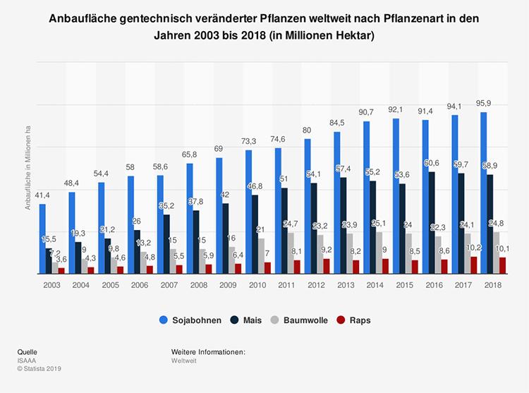 Die Statistik zeigt den Anstieg des Anbaus von gentechnisch veränderten Pflanzen von 2003 bis 2018.