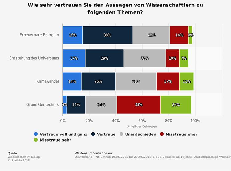 Das Bild zeigt eine Umfrage über die Glaubwürdigkeit der Aussagen von Wissenschaftlern.