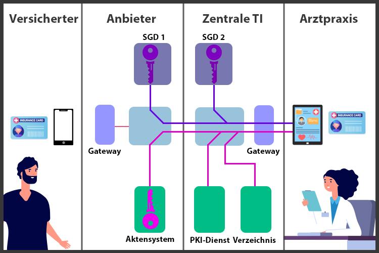 Ergänzende Grafik zur Verdeutlichung der Verschlüsselung der elektronischen Patientenakte