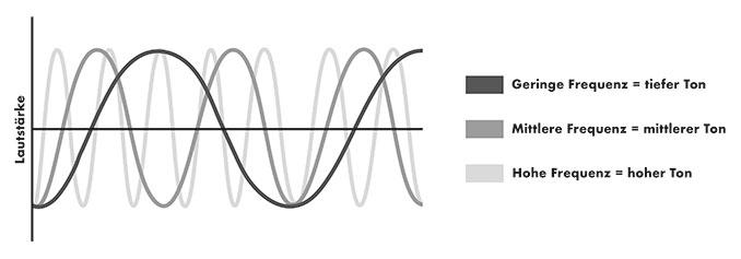 Zusammensetzung der Frequenzen bei White Noise mit den Unterteilungen in geringe, mittlere und hohe Frequenzen.