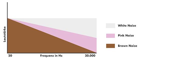 Unterschiedliche Noise-Arten unterteilt anhand der beinhalteten Frequenzen. Unterteilungen in White-, Pink- und Brown Noise.