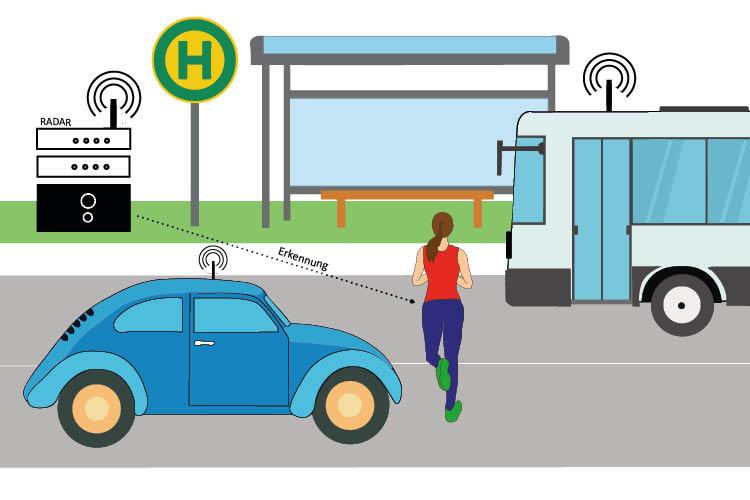 In der Grafik wird die Situation einer Bushaltestelle gezeigt. Ein Bus, der dort anhält, und eine Frau diesen noch bekommen möchte überquert die verkehrsbefahrene Straße. Von der anderen Straßenseite fährt ein Auto direkt auf die Frau zu, das zu einem Unfall führen könnte. Der Radar, der an der Straßenseite steht, erkennt diese Situation und gibt Signale an die Verkehrsfahrzeuge weiter, die mit dem Radar über Funksignale in Verbindung stehen. Dadurch kann das Auto, das auf die Frau zu fährt, auch noch rechtzeitig stoppen.