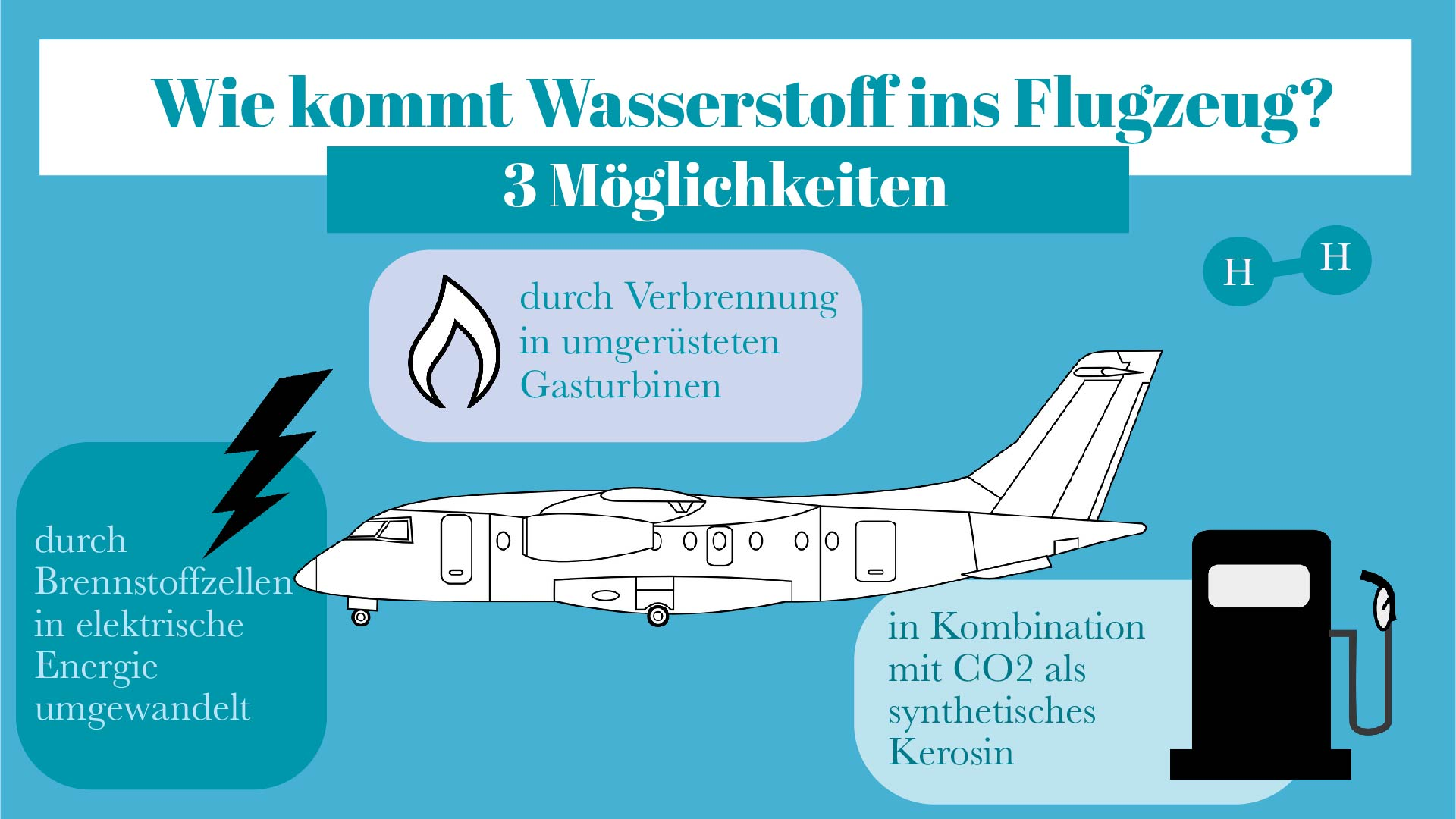 Verwendung von Wasserstoff als Antrieb für Flugzeuge