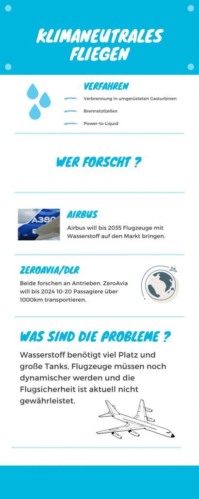Infografik Wasserstoff im Flugverkehr