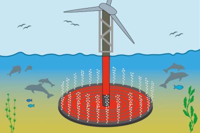 Unterwasserschall stört die Meeresbewohner. Ein Lösungsansatz hierfür ist der Blasenschleier zum Schallschutz.